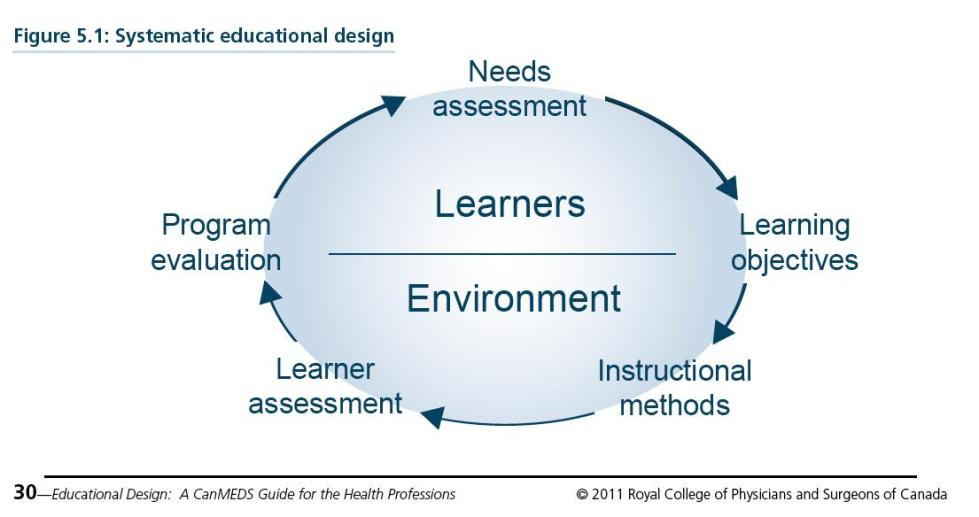 Fri post_Systematic Educational Design