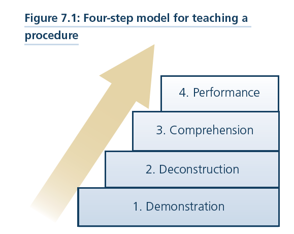Educational Design Part 4b Instructional Methods Ice Blog