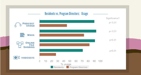 residents vs program directors