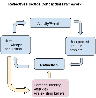 theories of reflective practice essay Reflective writing generally contains elements of description, analysis and outcomes or action if you include each of these components in your reflective writing, you will more clearly see connections between your experiences, learning, and theories this video will provide you with a brief introduction to reflective writing at.