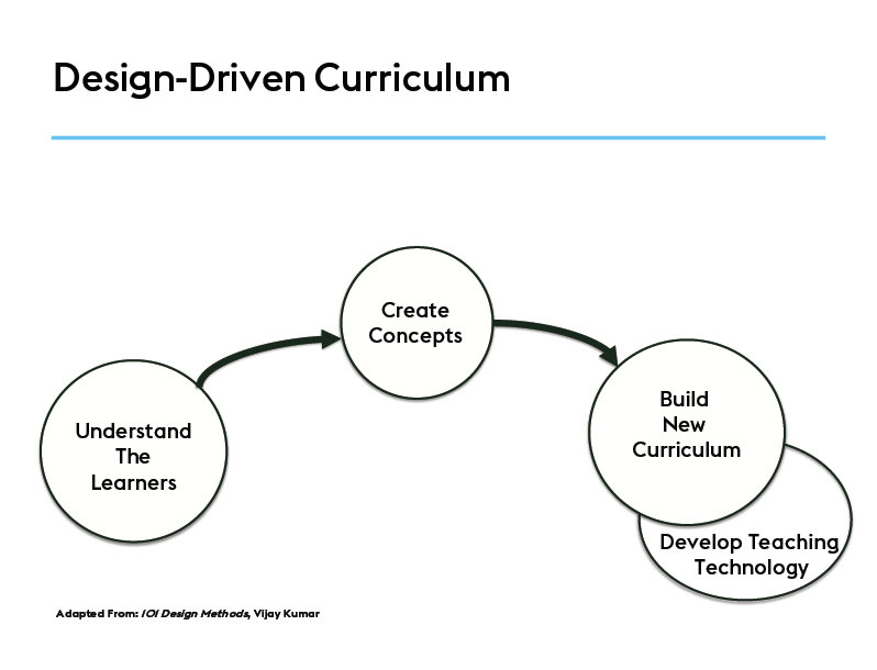 Pic 3_Leadership in Medical Education- Design Thinking