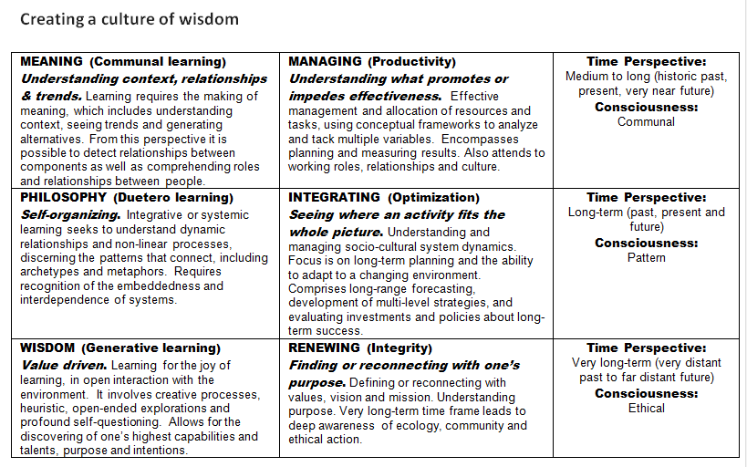 table_moving from knowledge to wisdom