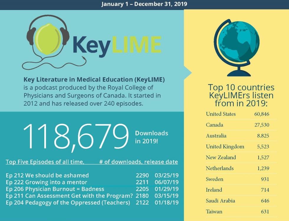 KeyLIME 2019 stats